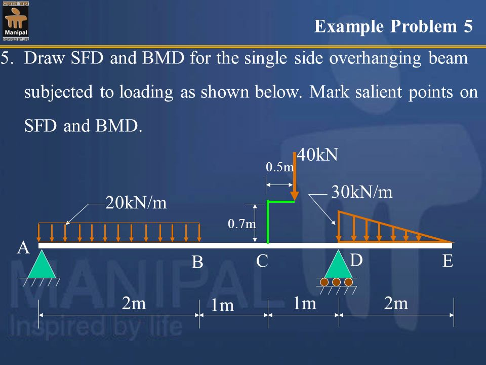 5. Draw SFD and BMD for the single side overhanging beam