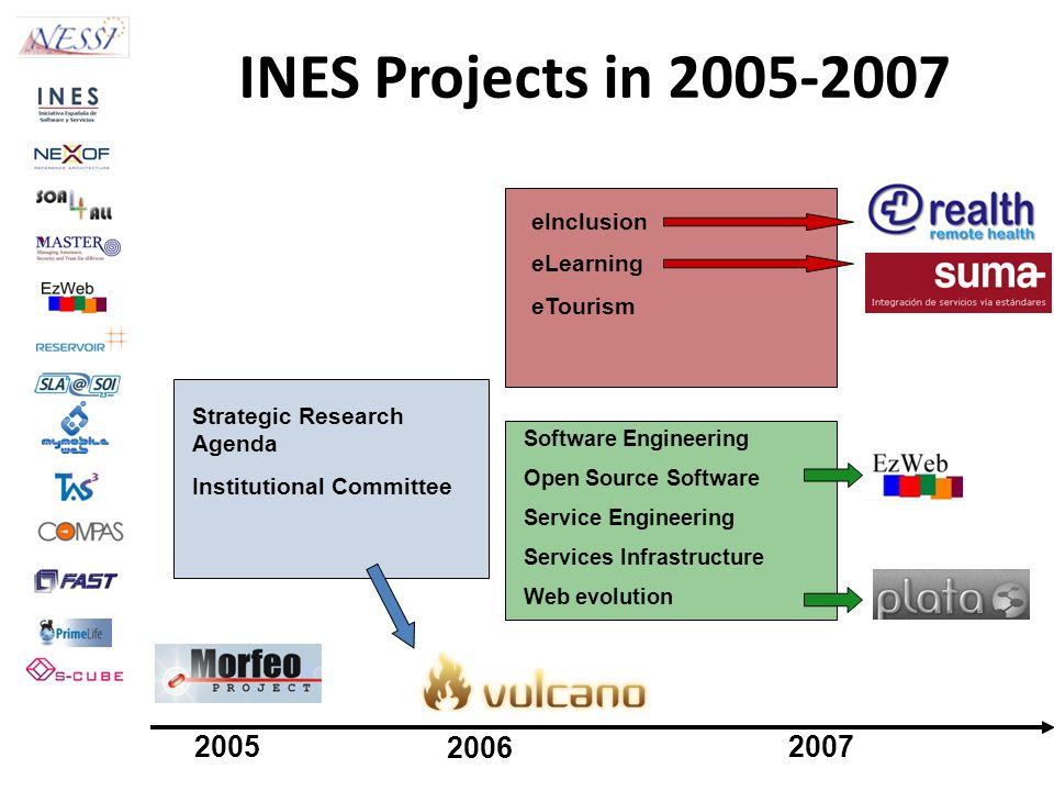 INES Projects in 2005-2007 2005 2006 2007 eInclusion eLearning
