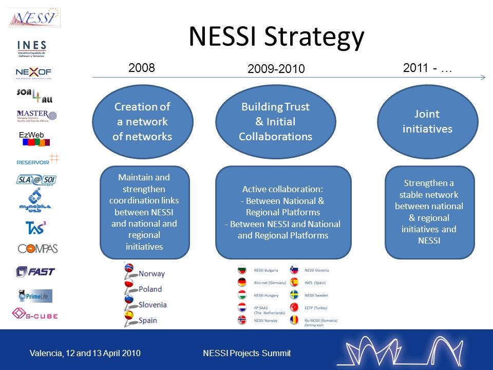 NESSI Strategy 2008. 2009-2010. 2011 - … Maintain and strengthen coordination links between NESSI and national and regional initiatives.