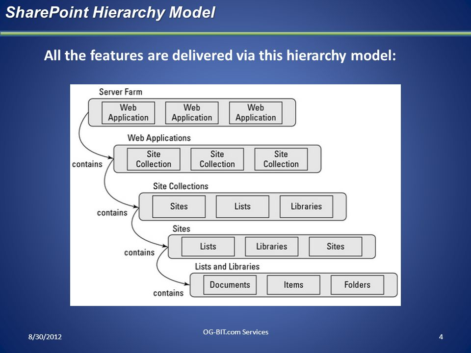 SharePoint Hierarchy Model
