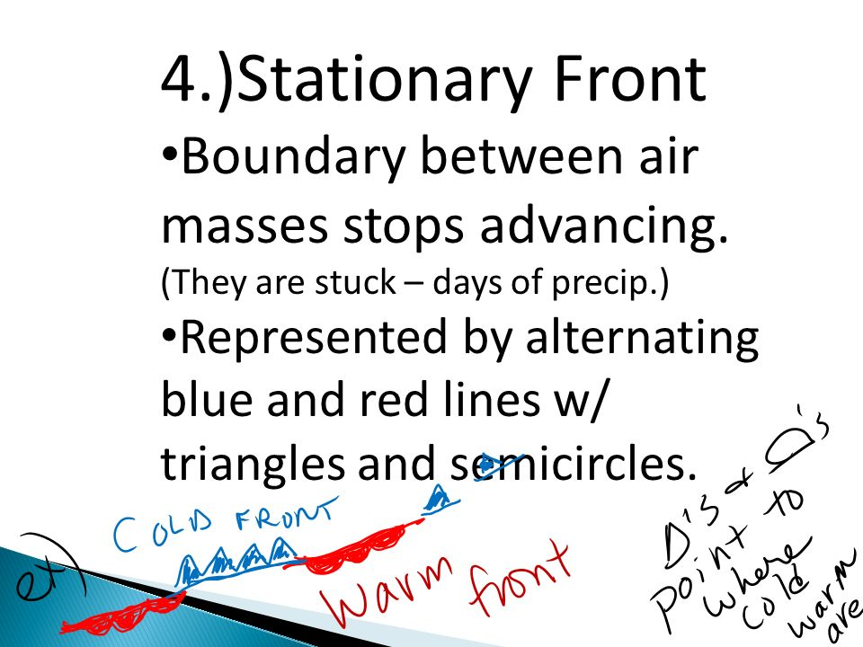 4.)Stationary Front Boundary between air masses stops advancing. (They are stuck – days of precip.)