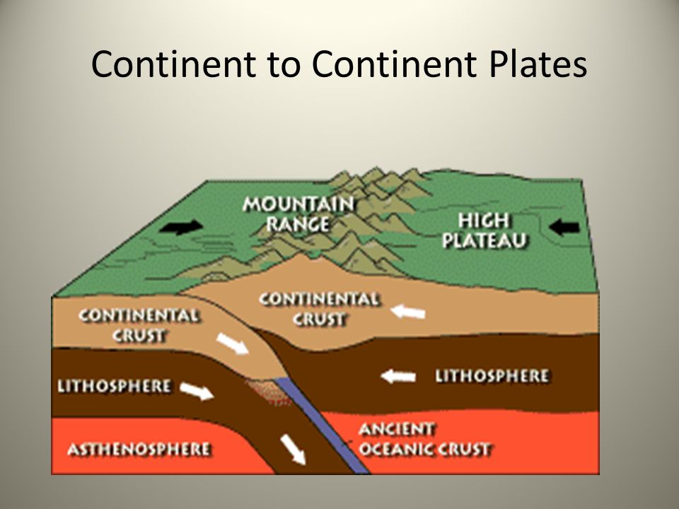 Continent to Continent Plates