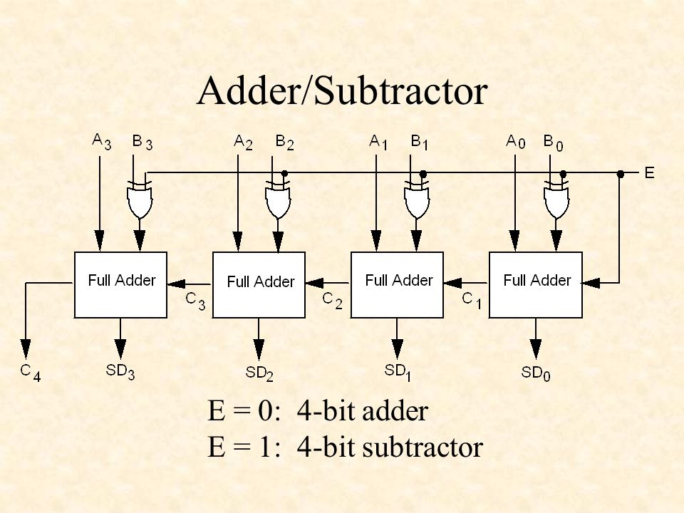 Adders and Subtractors - ppt download on