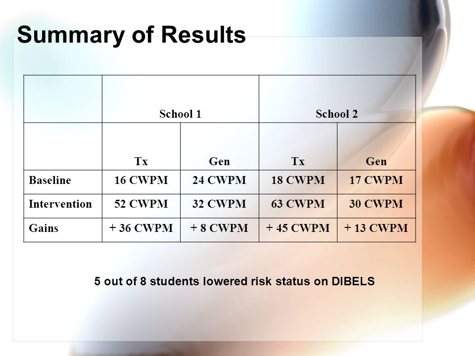 5 out of 8 students lowered risk status on DIBELS