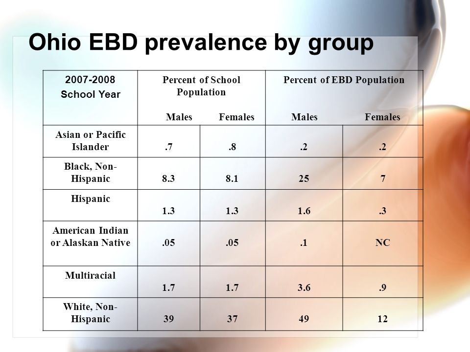 Ohio EBD prevalence by group