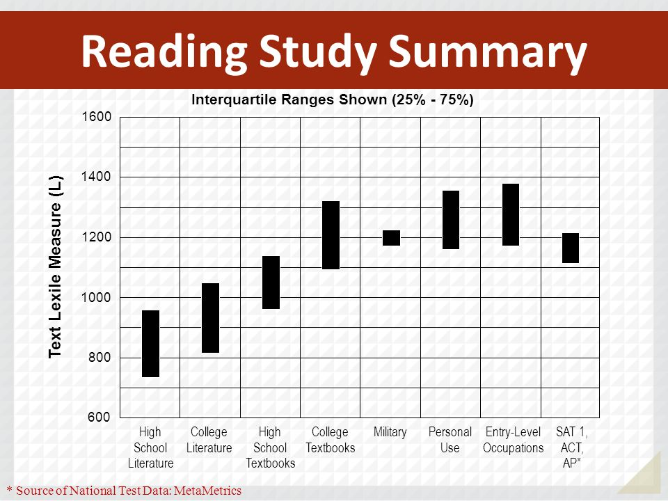 Interquartile Ranges Shown (25% - 75%)