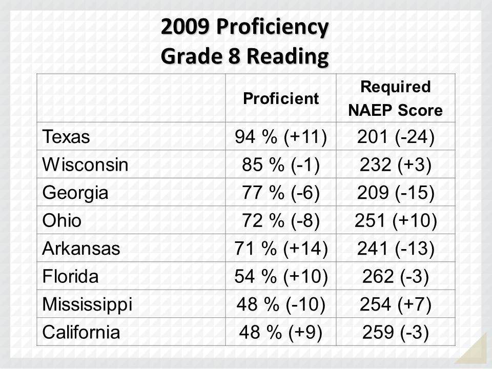 2009 Proficiency Grade 8 Reading
