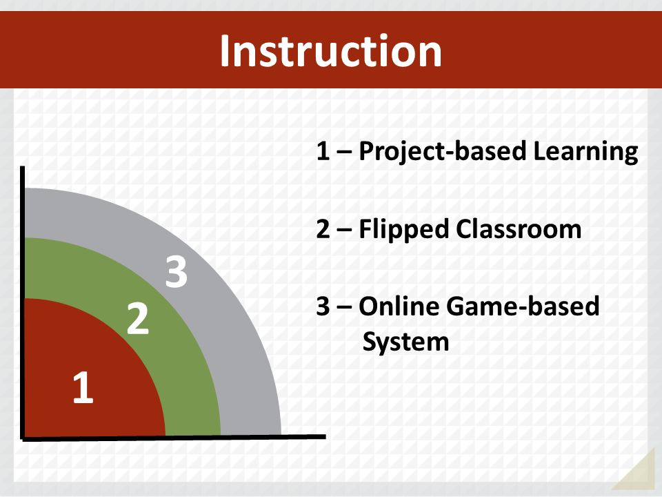 Instruction 3 2 1 1 – Project-based Learning 2 – Flipped Classroom