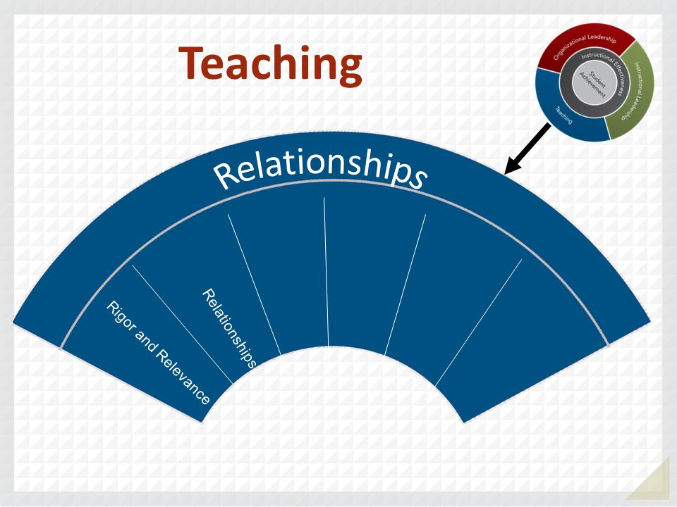 Teaching Relationships Relationships Rigor and Relevance