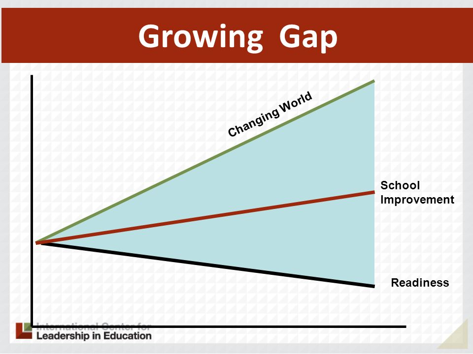 Growing Gap Changing World School Improvement Readiness