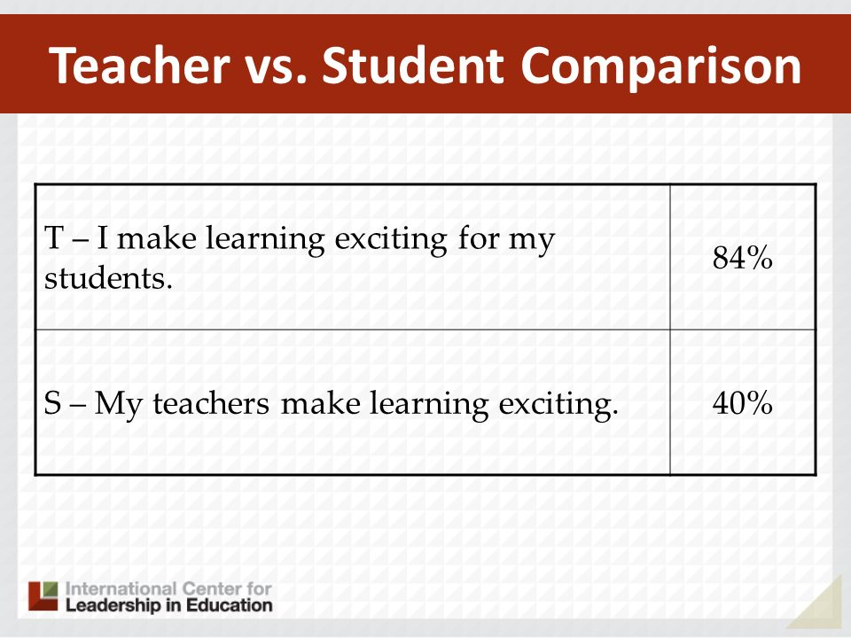 Teacher vs. Student Comparison