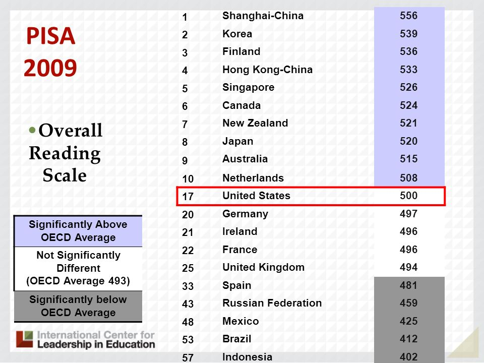 PISA 2009 Overall Reading Scale 1 Shanghai-China 556 2 Korea 539 3