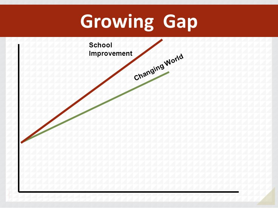 Growing Gap School Improvement Changing World