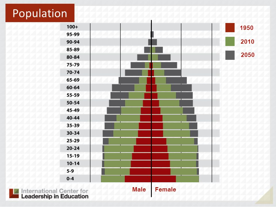 Population 1950 2010 2050 Male Female