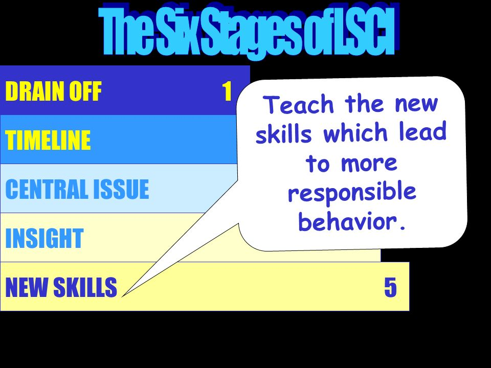 Teach the new skills which lead to more responsible behavior.