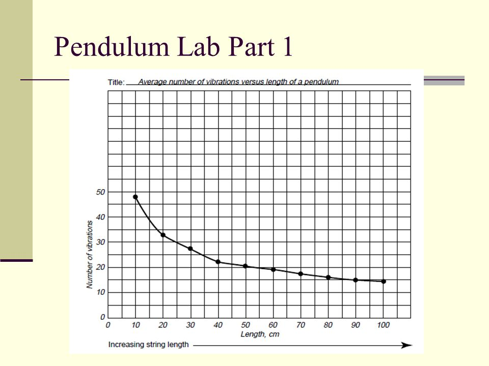 Pendulum Lab Part 1