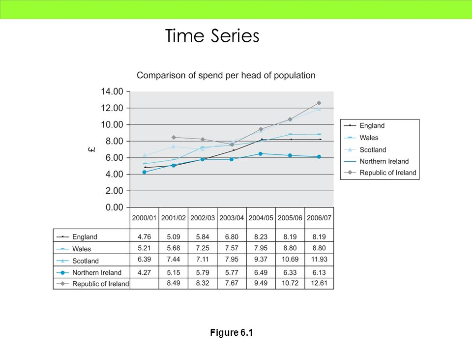 Time Series Figure 6.1