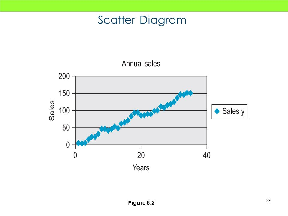 Scatter Diagram Figure 6.2 29
