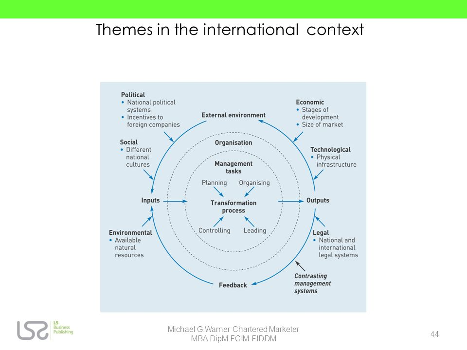 Themes in the international context