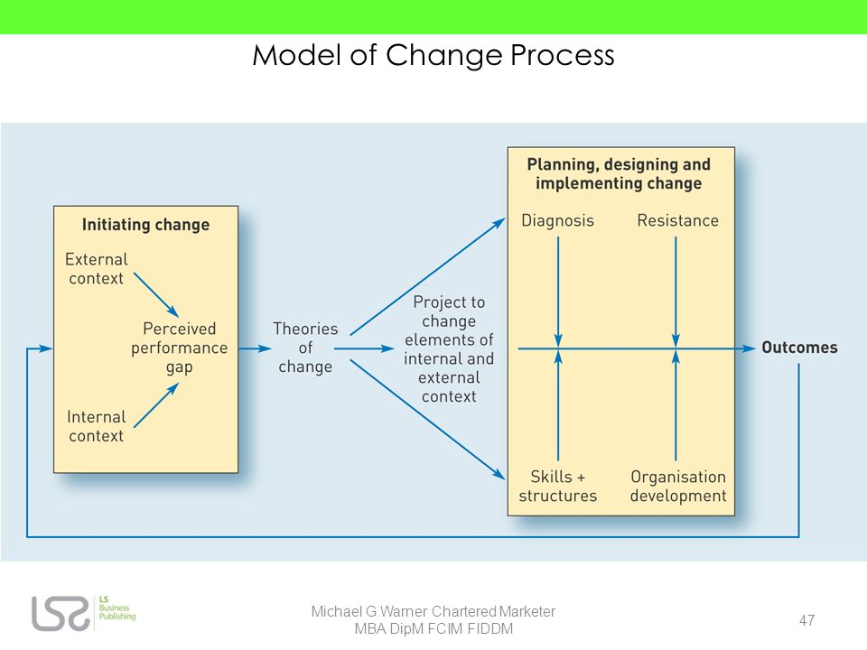Model of Change Process