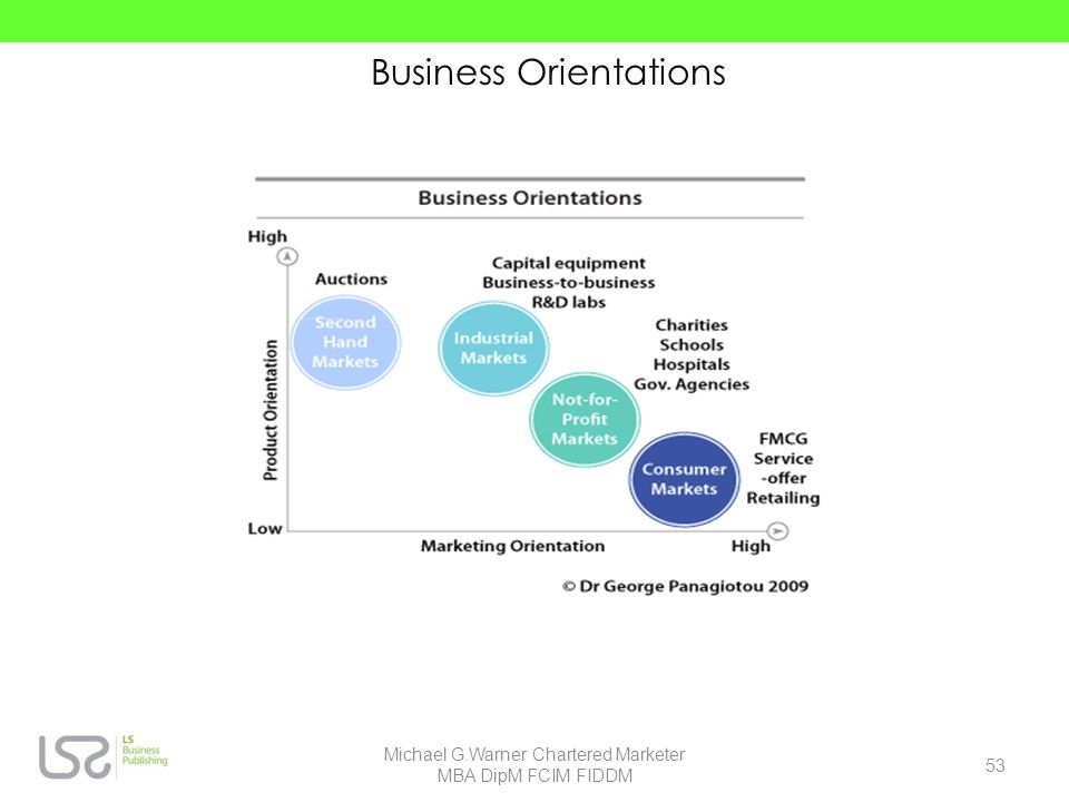 Business Orientations