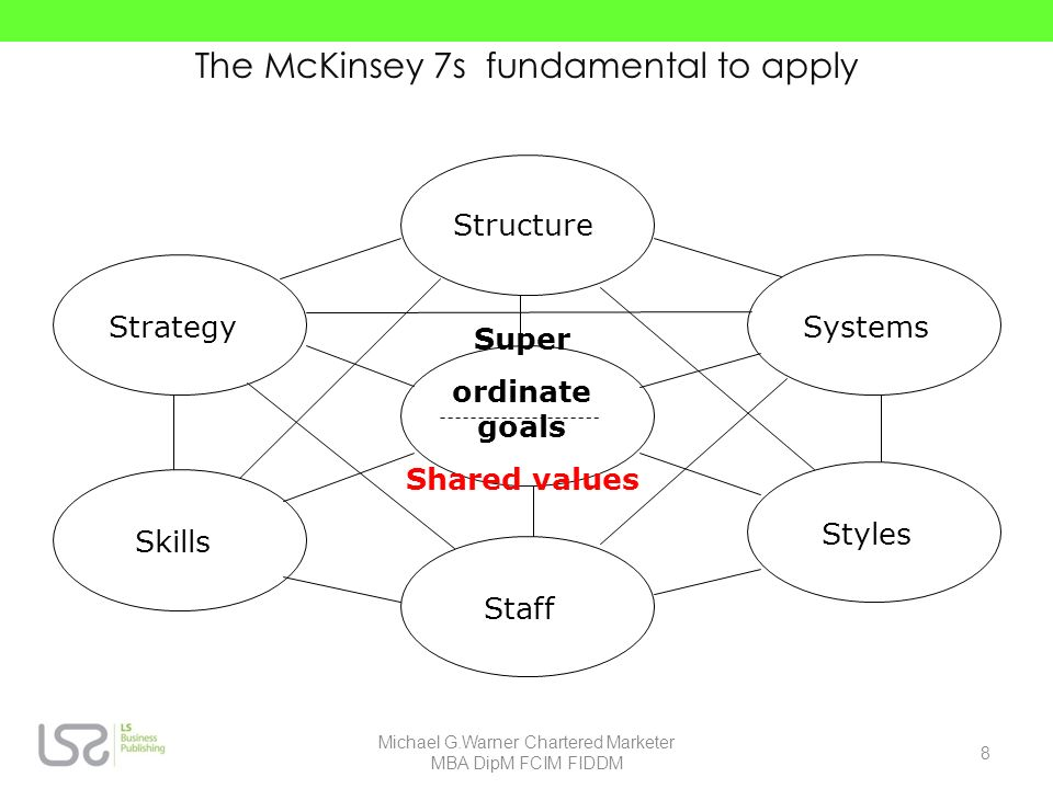 The McKinsey 7s fundamental to apply