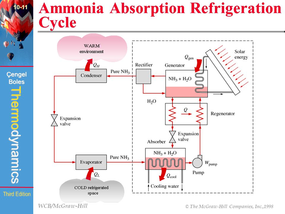 Ammonia Cycle Refrigeration Schematic Block And Schematic Diagrams