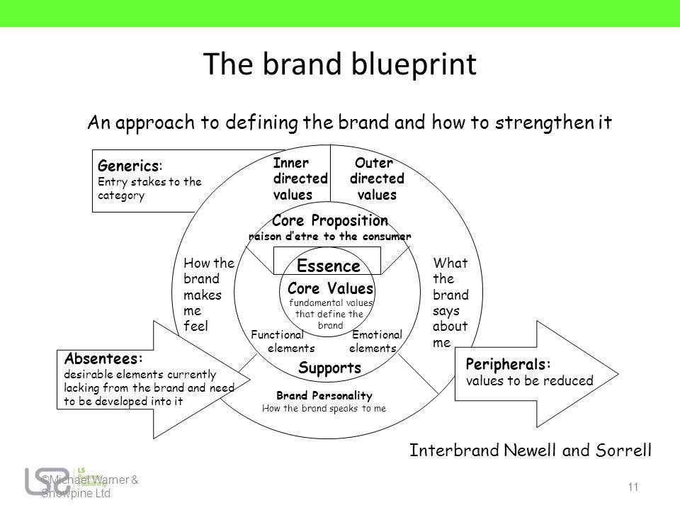 Michael gwarner mba dipm fcim fidm ppt download 11 raison detre to the consumer the brand blueprint an approach to defining malvernweather Images