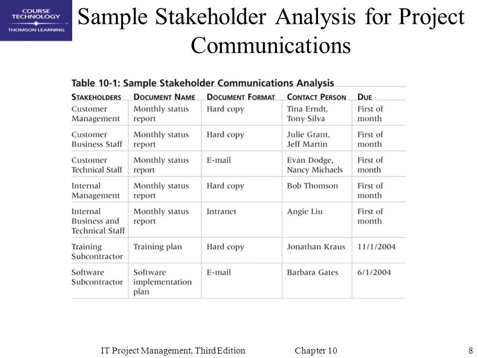 Chapter 10: Project Communications Management - ppt video online ...