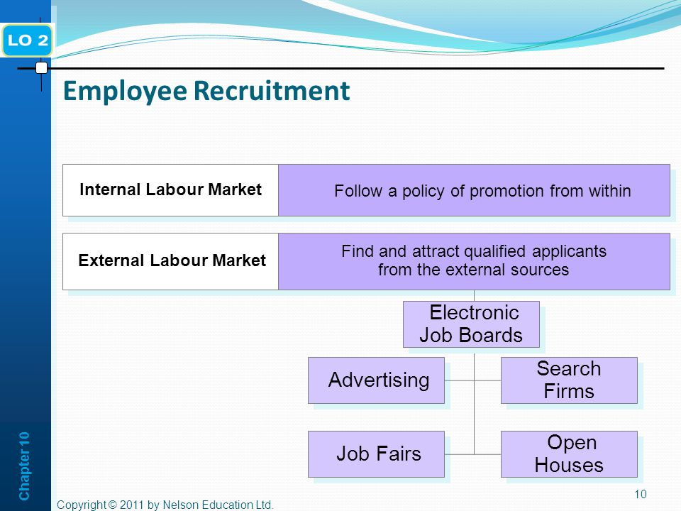 Internal Labour Market External Labour Market
