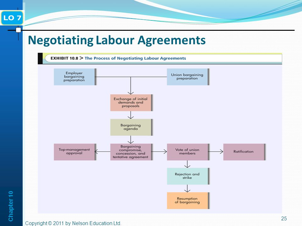 Negotiating Labour Agreements