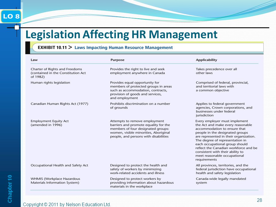 Legislation Affecting HR Management