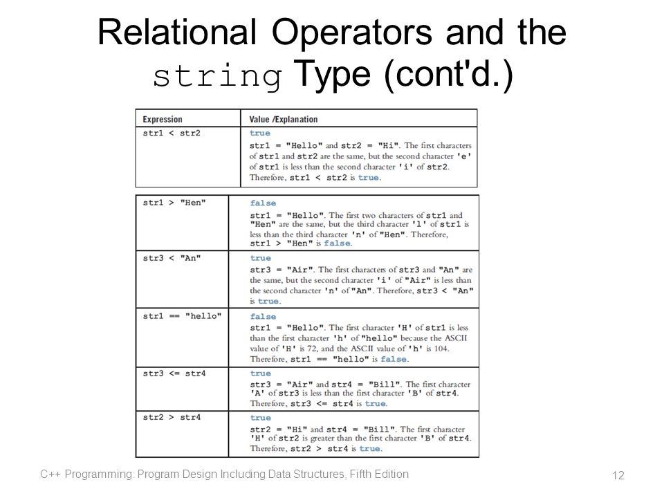 Relational Operators and the string Type (cont d.)