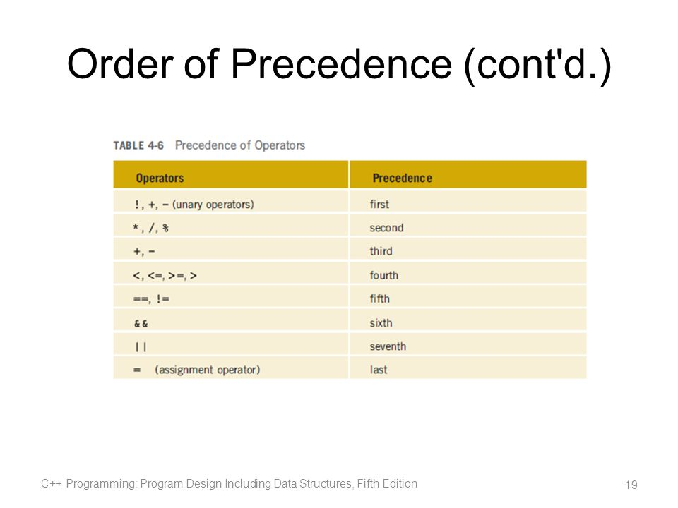 Order of Precedence (cont d.)