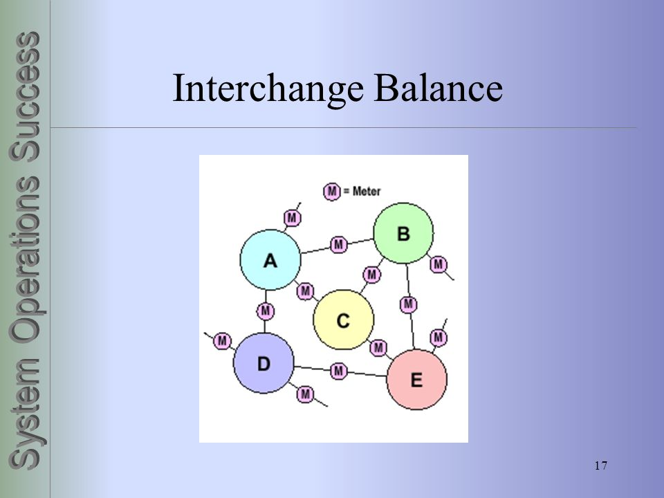 Interchange Balance Control Areas are connected by tie lines.