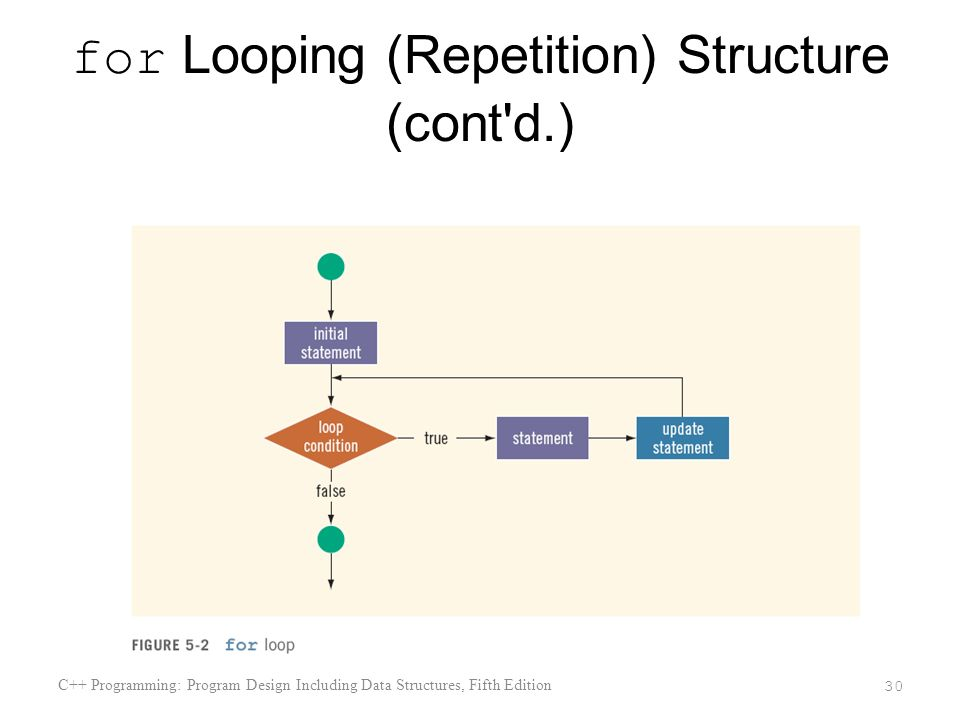 for Looping (Repetition) Structure (cont d.)
