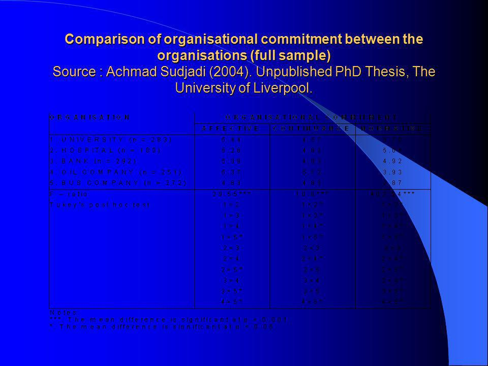Comparison of organisational commitment between the organisations (full sample) Source : Achmad Sudjadi (2004).