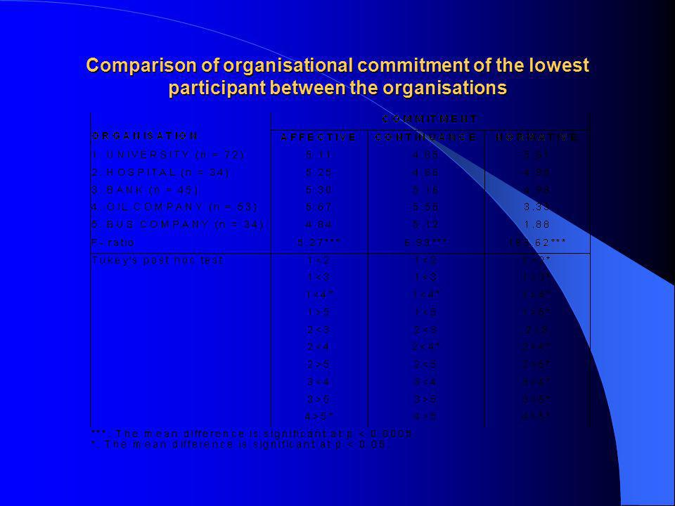 Comparison of organisational commitment of the lowest participant between the organisations