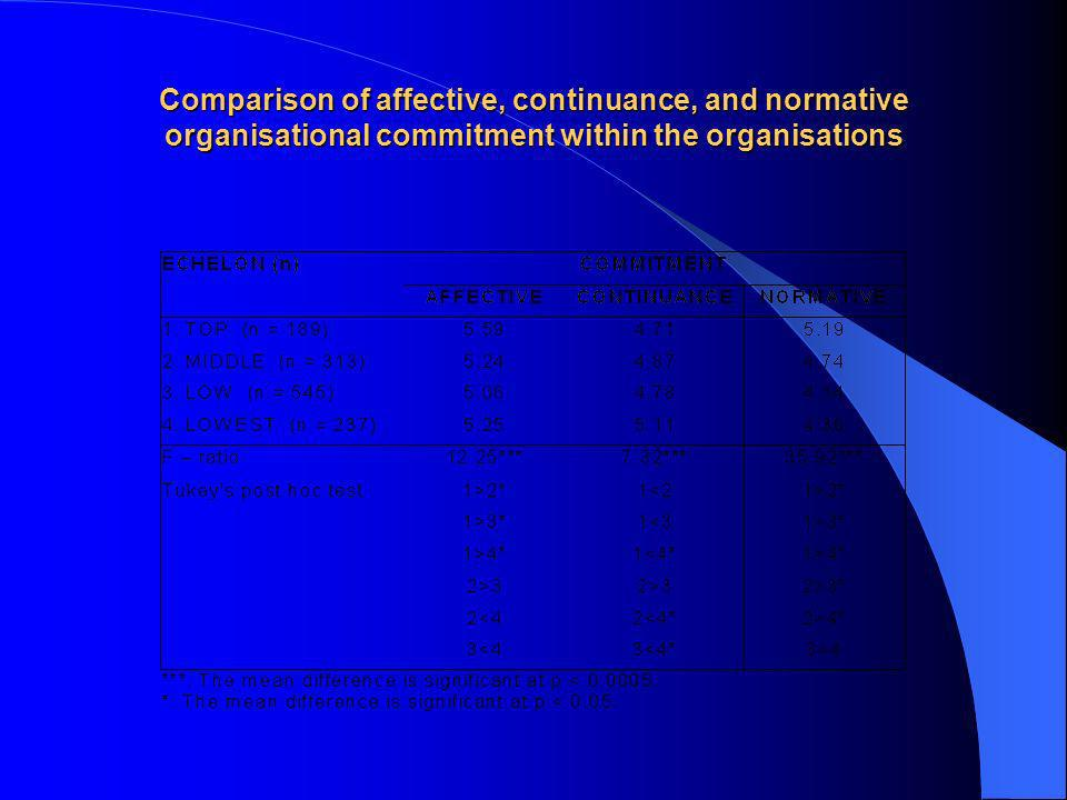 Comparison of affective, continuance, and normative organisational commitment within the organisations