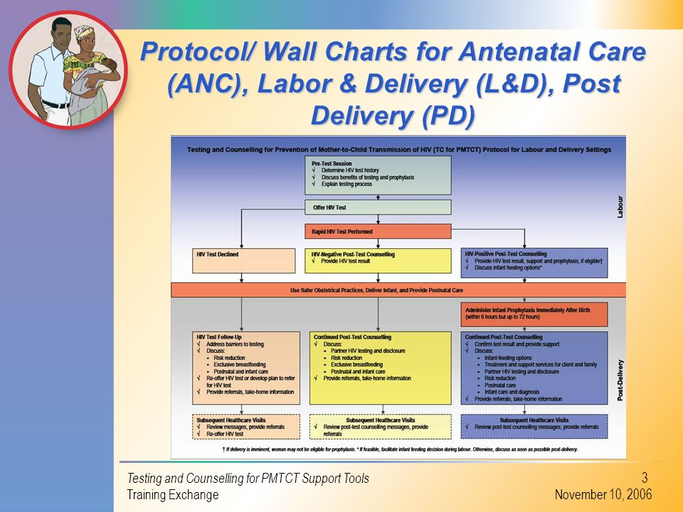 Protocol/ Wall Charts for Antenatal Care (ANC), Labor & Delivery (L&D), Post Delivery (PD)