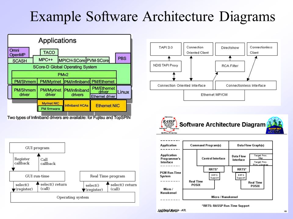 Chapter 10 architectural design ppt video online download 7 example software architecture diagrams ccuart Images