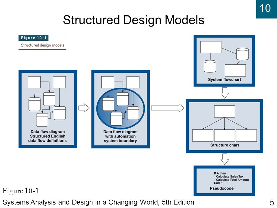 Systems analysis and design in a changing world fifth edition ppt 5 structured design models ccuart Choice Image