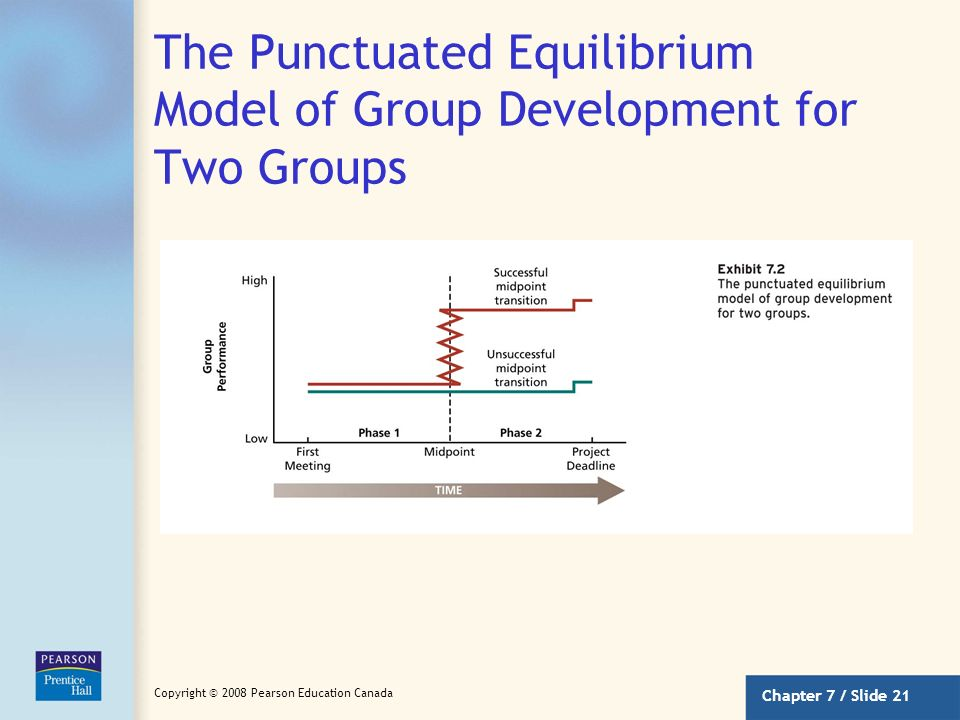The Punctuated Equilibrium Model of Group Development for Two Groups