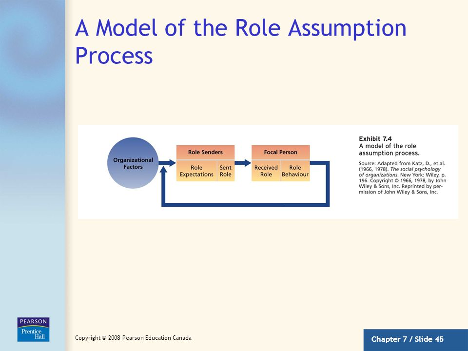 A Model of the Role Assumption Process