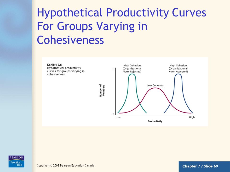 Hypothetical Productivity Curves For Groups Varying in Cohesiveness