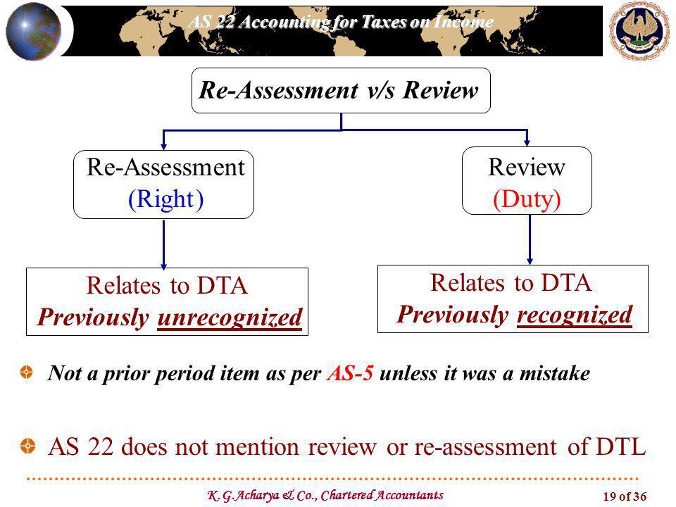 Re-Assessment v/s Review Previously unrecognized Previously recognized