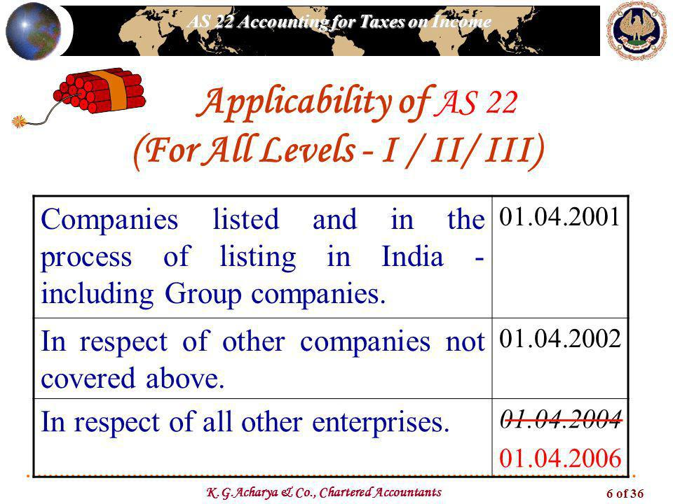 Applicability of AS 22 (For All Levels - I / II/ III)
