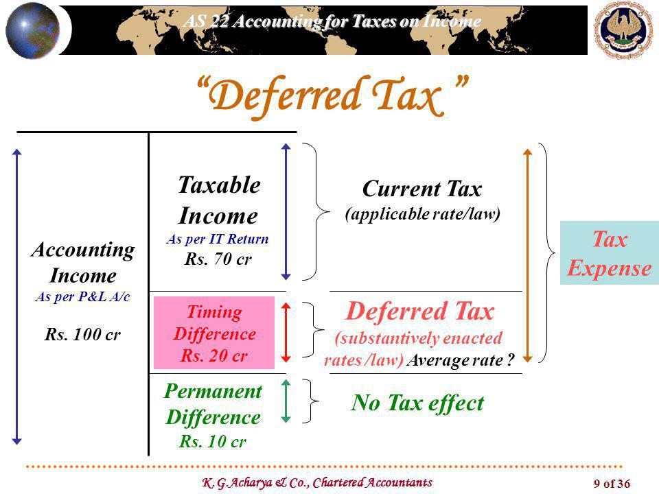 Deferred Tax Deferred Tax Taxable Income Current Tax Tax Expense
