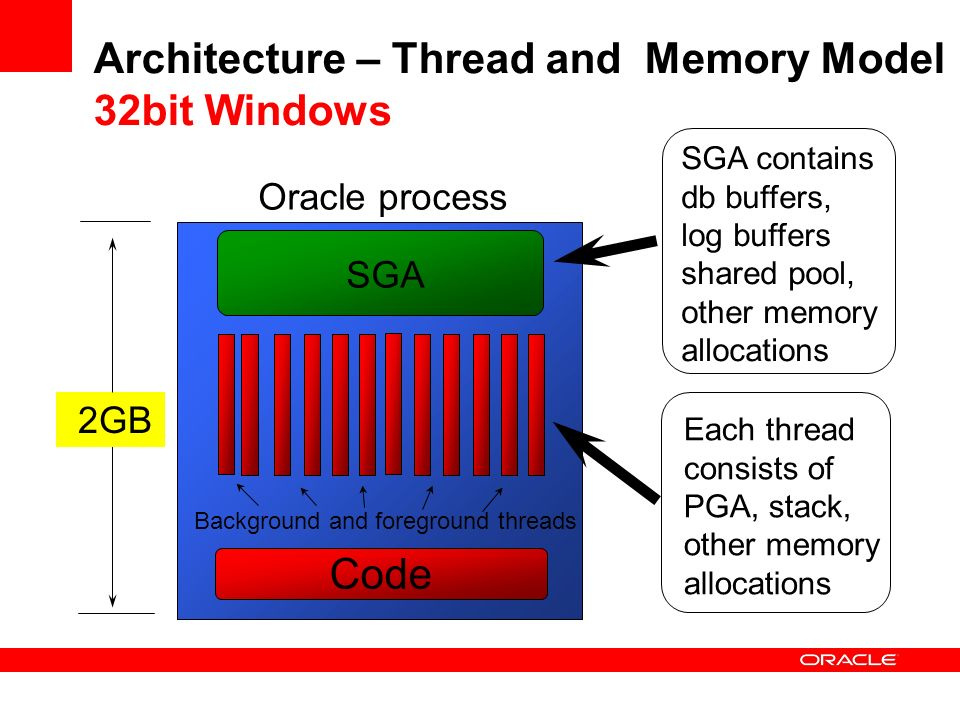 Architecture – Thread and Memory Model 32bit Windows