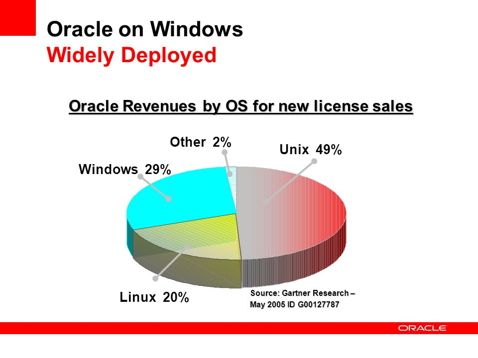 Oracle on Windows Widely Deployed